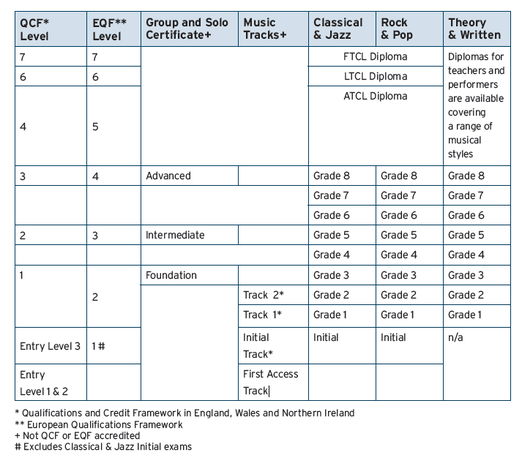 IL SETTICLAVIO - Schema di confronto titoli Trinity College