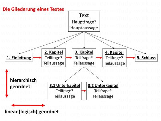 Die hierarchische und linear logische Gliederung eines Textes - www.learn-study-work.org