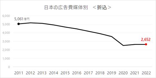 2018年 日本の広告費_折込広告