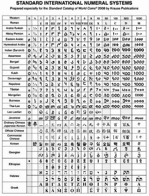 GRAFIAS numéricas aplicables al estudio de la Numismática.