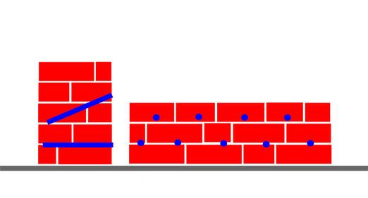 horizontalsperren mit Injektionscreme gegen aufsteigende feuchtigkeit in der Wand Keller Mauerwerk Bohrlochkette