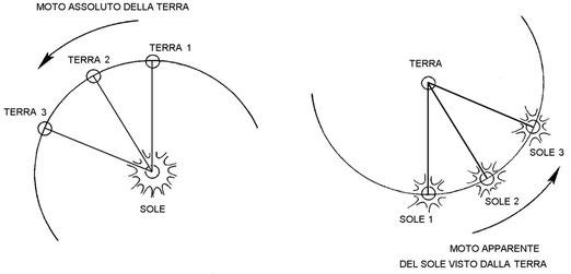 Figura 2-10 - Moti relativi Terra - Sole
