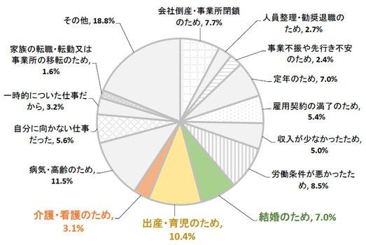 大阪市で暮らす女性が前職を辞めた理由(円グラフ)