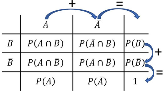 Vierfeldertafel mit Erklärung wie in dieser Gerechnet wird