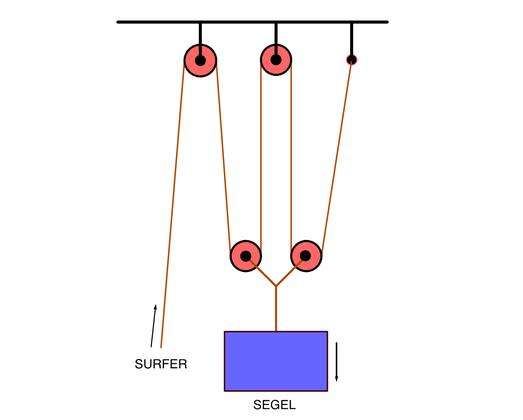 Funktionsschema des Upstreamsurfings (Illustration von Alfred Hoehn)