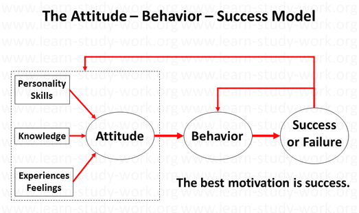How to motivate someone, attitude behavior success model - www.learn-study-work.org