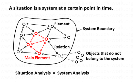 How to analyze systems, how to analyze situations, Definition situation - www.learn-study-work.org