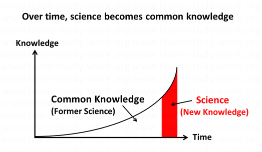 Science is new knowledge. Science becomes common knowledge - www.learn-study-work.org