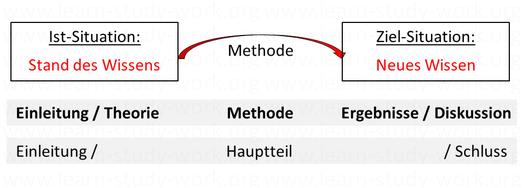 Gliederung - Problemlösung - Forschungsfrage - www.learn-study-work