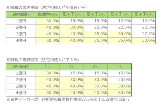 相続税の限界税率表、一時所得の最高負担税率との比較