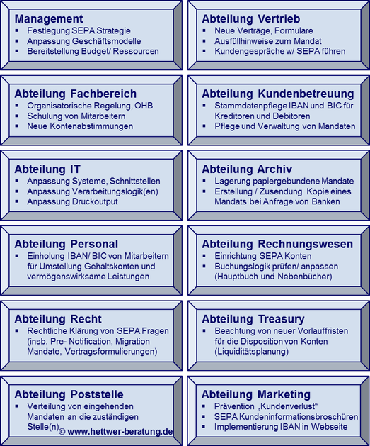 SEPA Management www.hettwer-beratung.de
