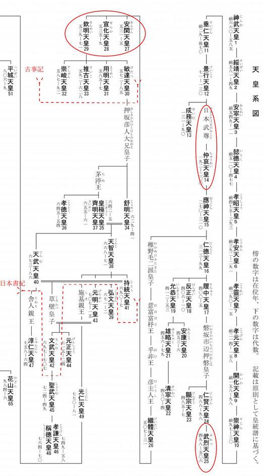 日本書記と天皇系図(宮内庁ホームページより) 追記は筆者