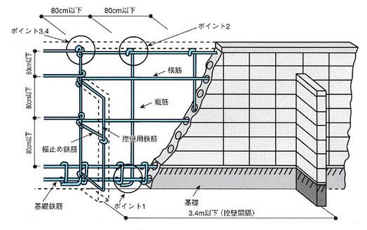 ブロック塀の高さ・鉄筋・基礎・控壁