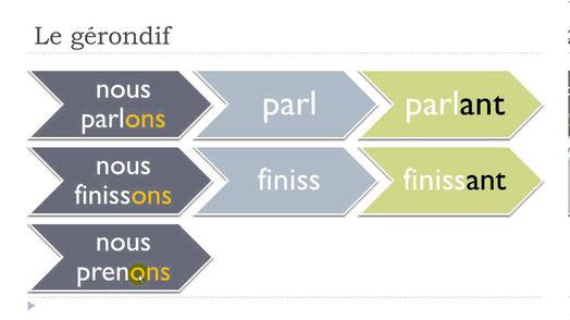 YouTube. Clases de francés con Vincent = Unité 10 = Leçon I = Le gérondif