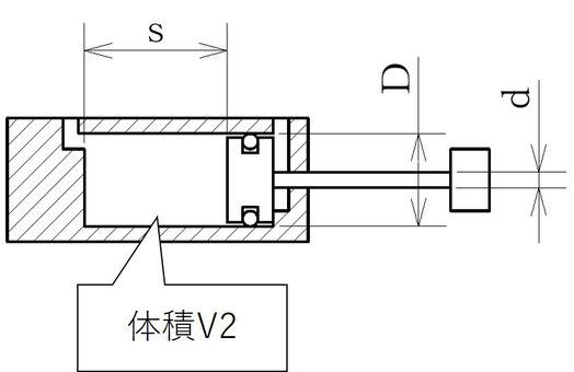 シリンダーの内径とロッドとストロークを示しています。