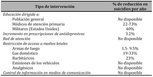 Mann JJ et al. Suicide prevention strategies: a systematic review. JAMA. 2005;294:2064-74.