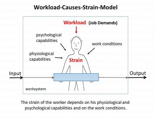 The Workload-Causes-Strain-Model - www.learn-study-work.org