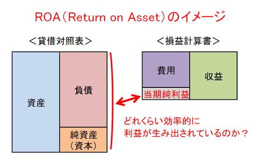 ROAのイメージ図