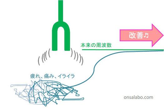 音叉ヒーリング講座の日本音叉ヒーリング研究会onsalaboの音叉ヒーリングで周波数で痛み、疲れ、イライラを修正する図