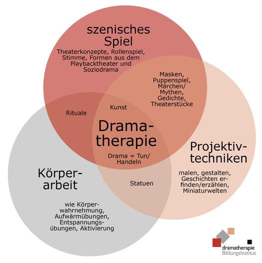 Was ist Kunsttherapie, Fachrichtung Theatertherapie und Dramatherapie, Ausbildung Zürich, St.Gallen, Genf