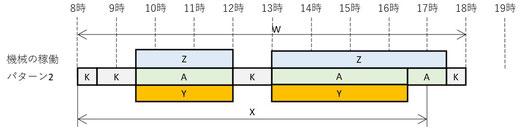 残業ありで設備停止はゼロのパターンのイメージです。
