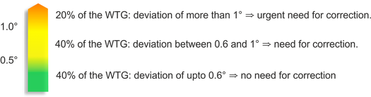 statistics of aerodynamicaly imbalanced turbines