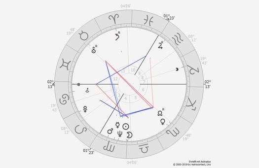 Beratung - Alexandra Kottenbach Astrologie