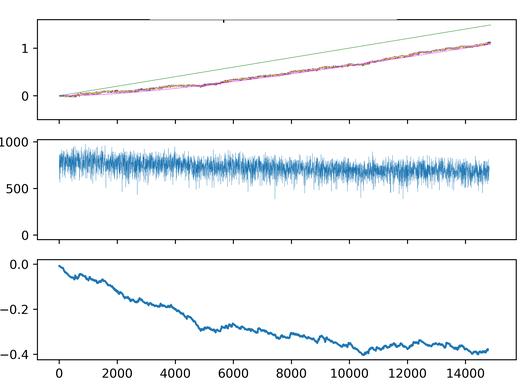 Exemple d'une trajectoire de population (premier graphe) qui suit l'optimum (courbe verte). Les deux autres graphes représentent respectivement l'effectif de la population et le retard moyen, i.e. la différence entre le phénotype moyen et l'optimum.