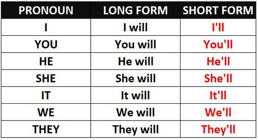 Forma corta de Will con todos los pronombres.
