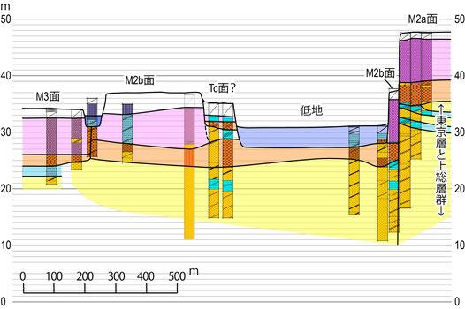 図3 つつじヶ丘駅--陥没地点を通る北西-南東地質断面図に示すこの地域の地盤モデル(首都圏地盤解析ネットワーク)