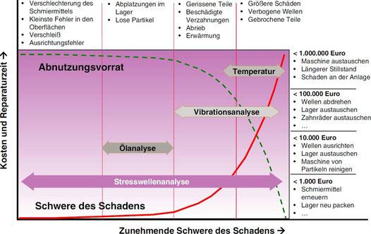 Hüllkurvenanalyse oder Stresswellenanalyse kann sowohl bei Schäden im Frühstadium als auch im Spätstadium erfolgreich eingesetzt werden. Sie ist somit leistungsfähiger als Ölanalyse, Schwingungsanalyse und thermische Untersuchungsverfahren.