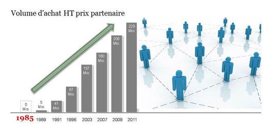 LR enregistre un chiffre d'affaire en constante progression depuis 30 ans
