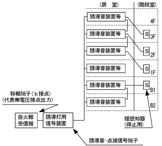 図3 音声誘導機能を有する誘導灯の構成例(ア) 一斉動作システム