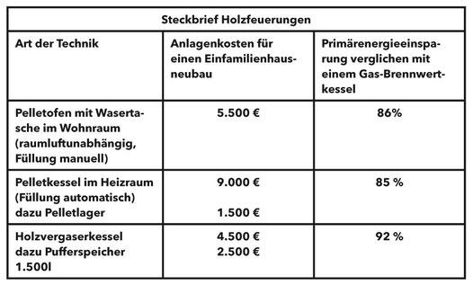 """Foto: Hessische Energiespar-Aktion, """"Effiziente Heizsysteme für Wohngebäude"""""""