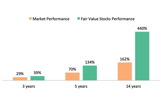 Value investing and market performance