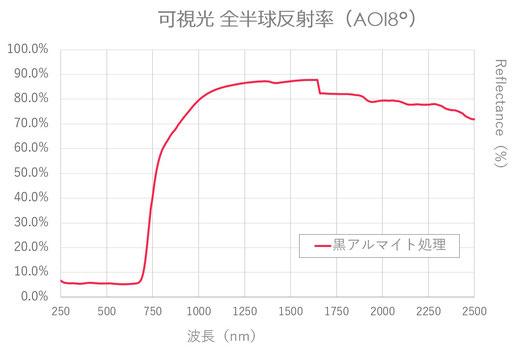黒アルマイト 可視光~近赤外域の全反射率