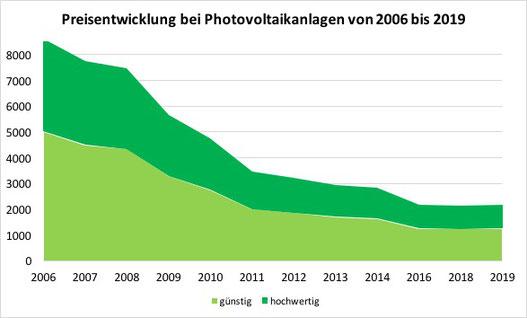 Diagramm zur Preisentwicklung bei Photovoltaik-Anlagen