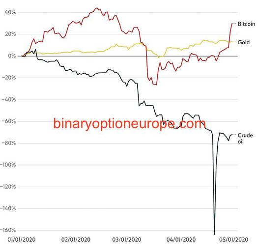 come diventare milionario con bitcoin grafico rendimenti 2020
