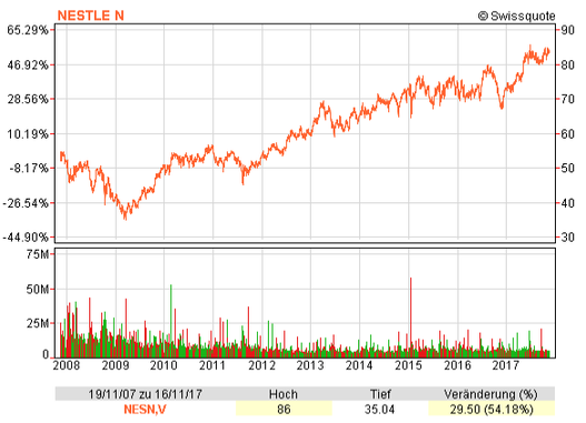 Chart with the Nestlé share price from November 2007 to 2017