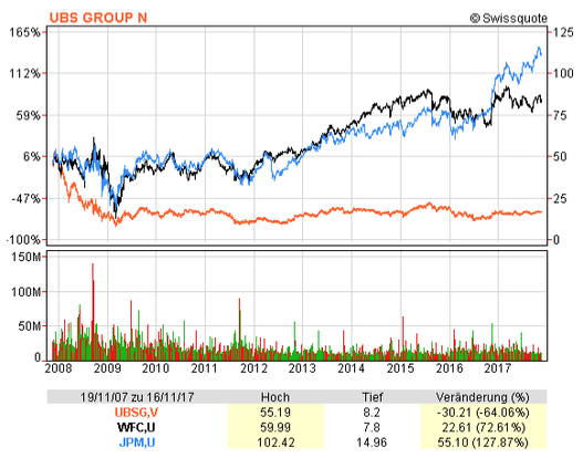 Chart showing the share prices of UBS, Wells Fargo and J. P. Morgan Chase between November 2007 and 2017