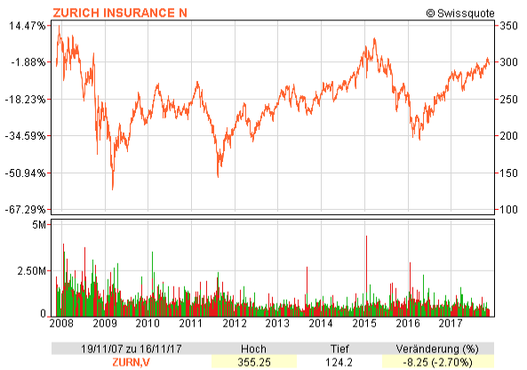 Chart with the Zurich Insurance Group share price from November 2007 to 2017