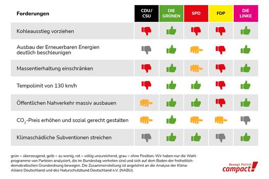 Die Parteien im Klimacheck: www.campact.de