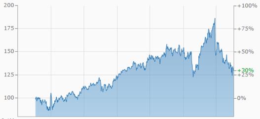 Facebook, Aktie, Kurs, Börse, Verlauf, Gewinn, Finanzen