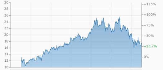 infineon aktie wertentwicklung, chart, investor schule