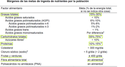 Qu comer nutrici n b sica - Alimentos ricos en proteinas pdf ...