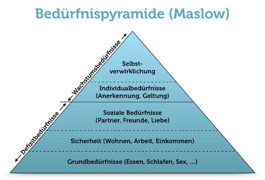 Maslow Bedürfnispyramide