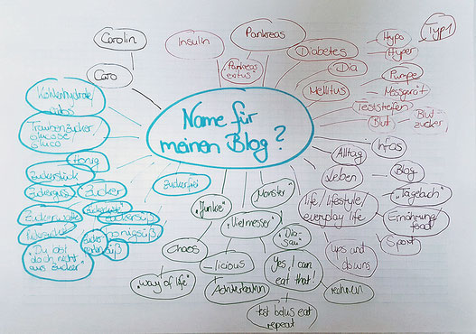Mindmap Blog Name