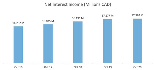 Scotiabank Net Interest Income