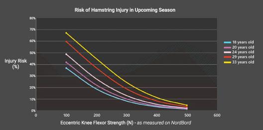 ハムストリングの筋力と受傷リスクの関連