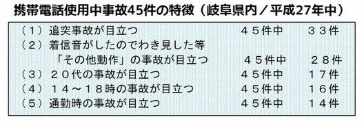 岐阜県警察本部「らぴぃ通信/携帯電話等使用中の交通事故が増加!」平成28年8月より